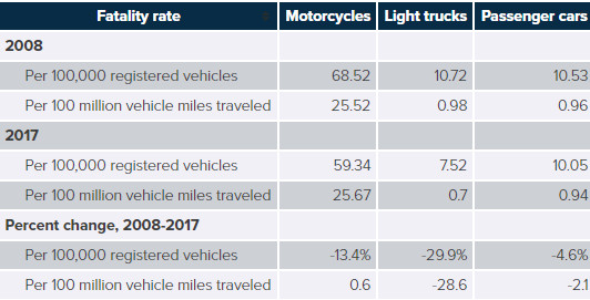 Driver Fatality Rates By Vehicle Type 2008 and 2017