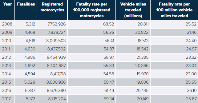 Motorcycle Fatality accidents Rates, 2008-2017